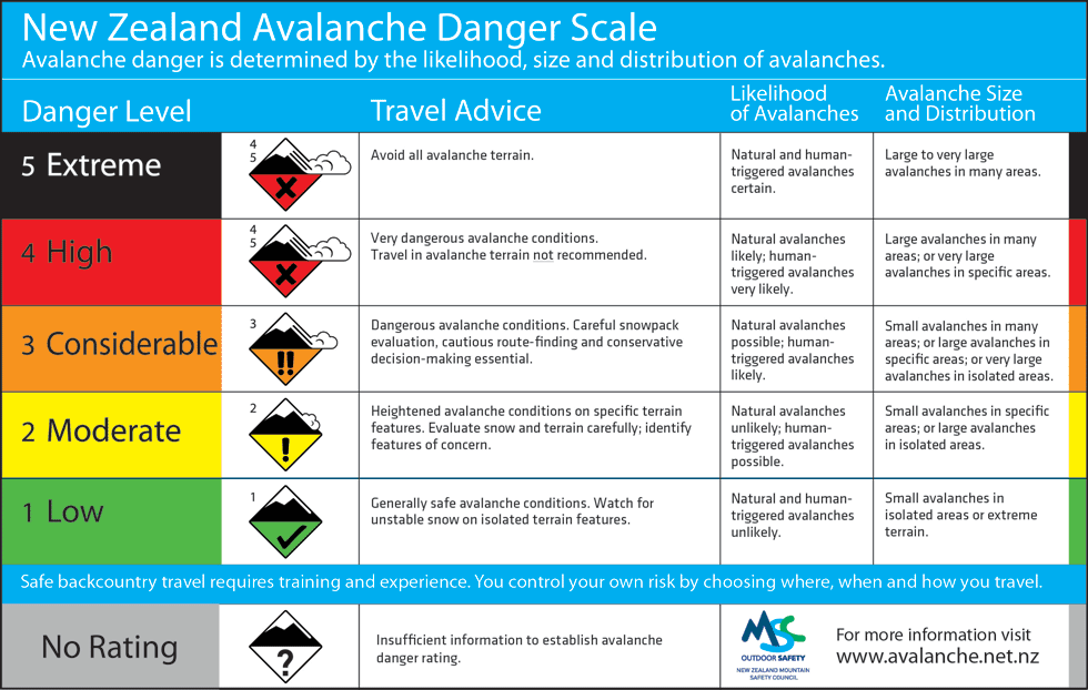 New Zealand avalanche danger scale